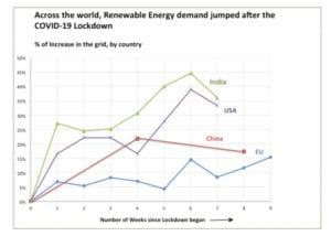 Renewable Energy Graph